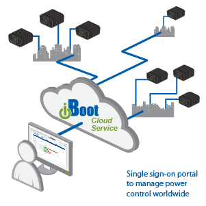 iBoot Cloud Service Diagram. Manage Remote Reboot from Anywhere.